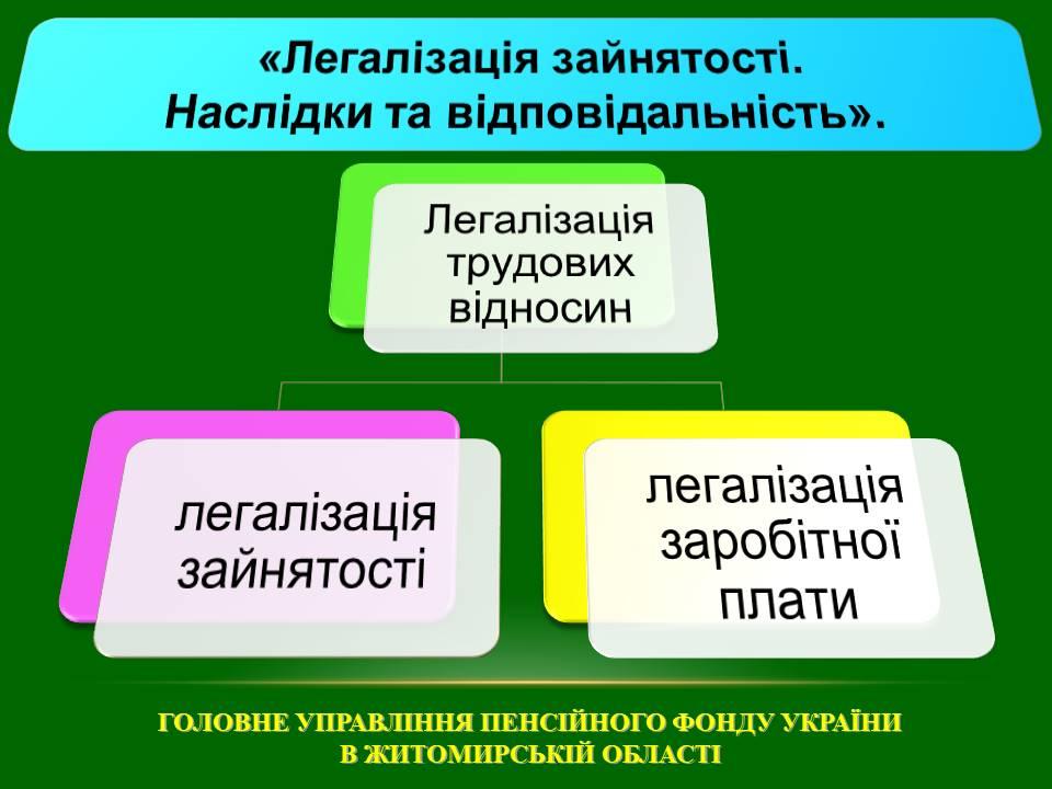 Slajd1 - «Легалізація зайнятості. Наслідки та відповідальність».