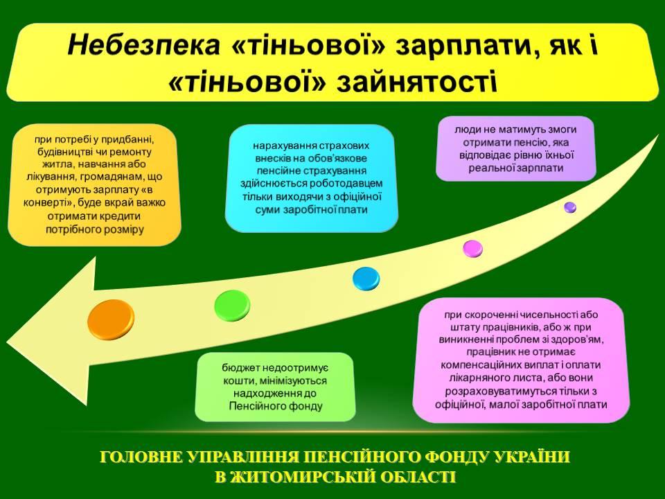 Slajd4 - «Легалізація зайнятості. Наслідки та відповідальність».