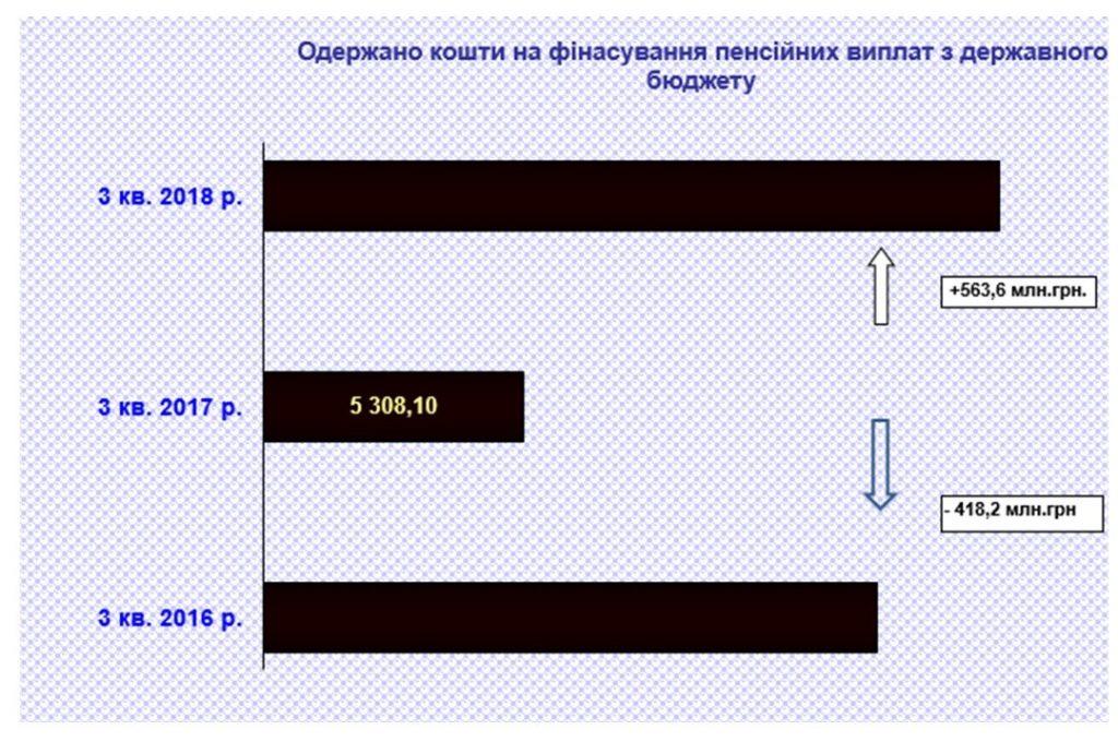 1 2 1024x680 - Одержано кошти на фінасування пенсійних виплат з державного бюджету