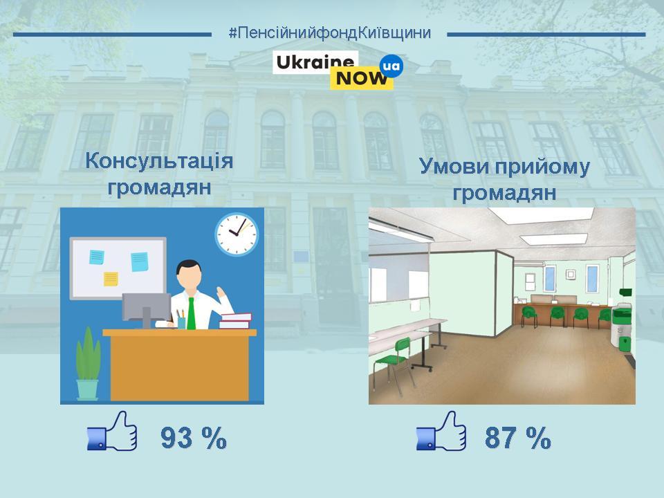 Slajd1 - Анкетування населення щодо якості обслуговування громадян органами Фонду Київщини