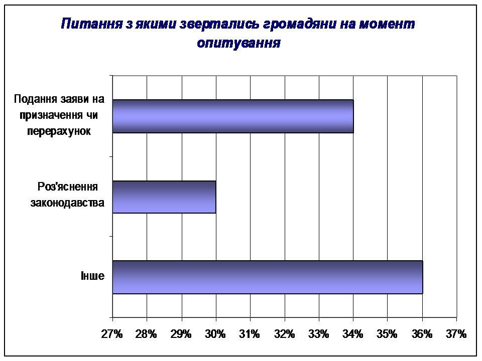 Slajd2 - Анкетування населення щодо якості обслуговування громадян органами Фонду Київщини