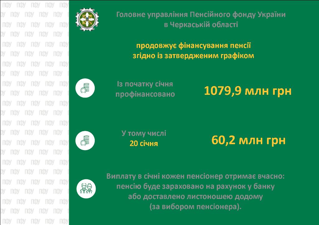 F1nansuvannya 2021.01.20 - Головне управління Фонду в Черкаській області продовжує фінансування пенсійних виплат у січні