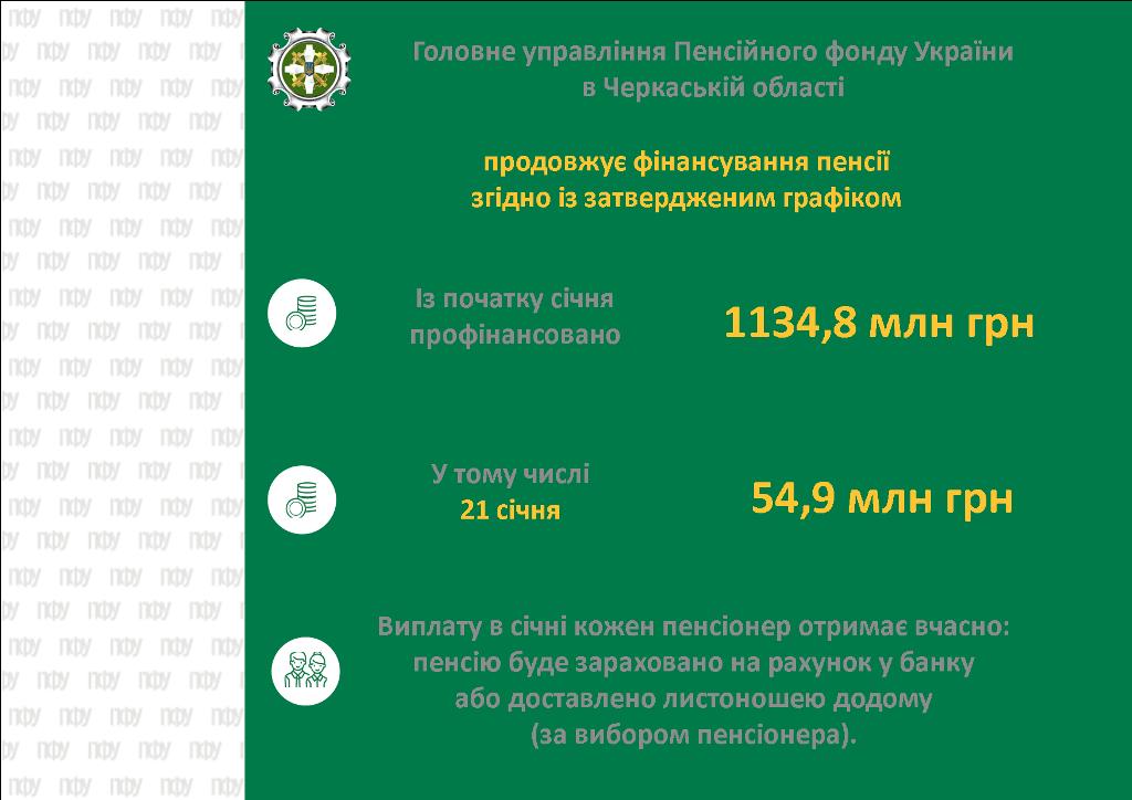 F1nansuvannya 2021.01.21 - Головне управління Фонду в Черкаській області продовжує фінансування пенсійних виплат у січні