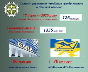 Finans 17.09 300x245 - Головне управління Пенсійного фонду України в Одеській області продовжує фінансування пенсій