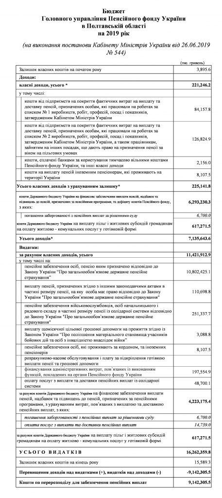 T0307021 byudzhe zmyn YArmosh 1 457x1024 - Основні показники бюджету Головного управління на 2019 рік
