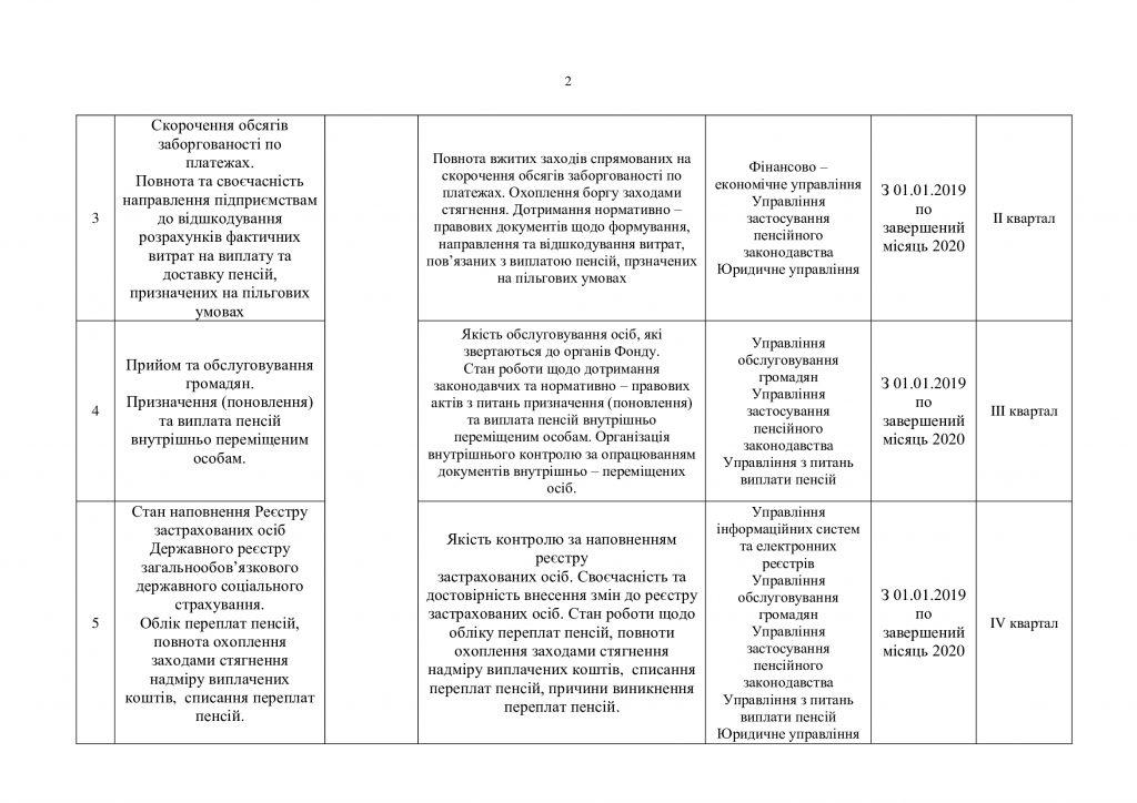 aab1de7cafe08da43123ef96723a3da5 1 1024x724 - Витяг з операційного плану діяльності з внутрішнього аудиту Головного управління Пенсійного фонду України в Полтавській області на 2020 рік