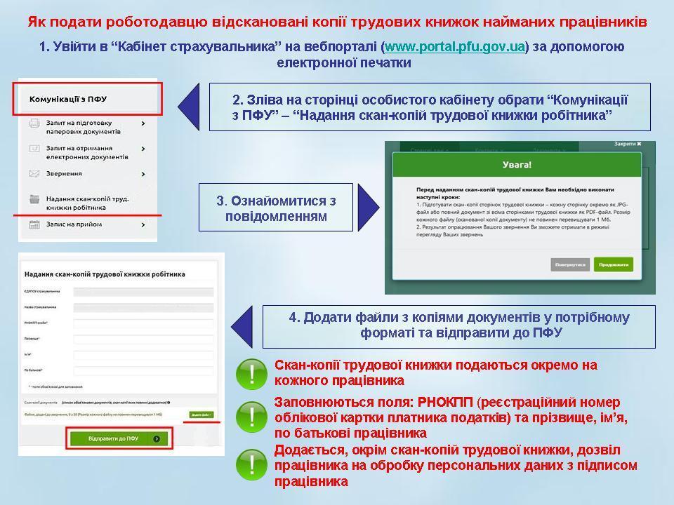EL trud kn robotodavci - Як подати роботодавцю відскановані копії трудових книжок найманих працівників
