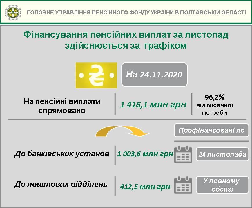 Pochatok zaversh vyplat 3 - Продовжується фінансування пенсійних виплат за листопад