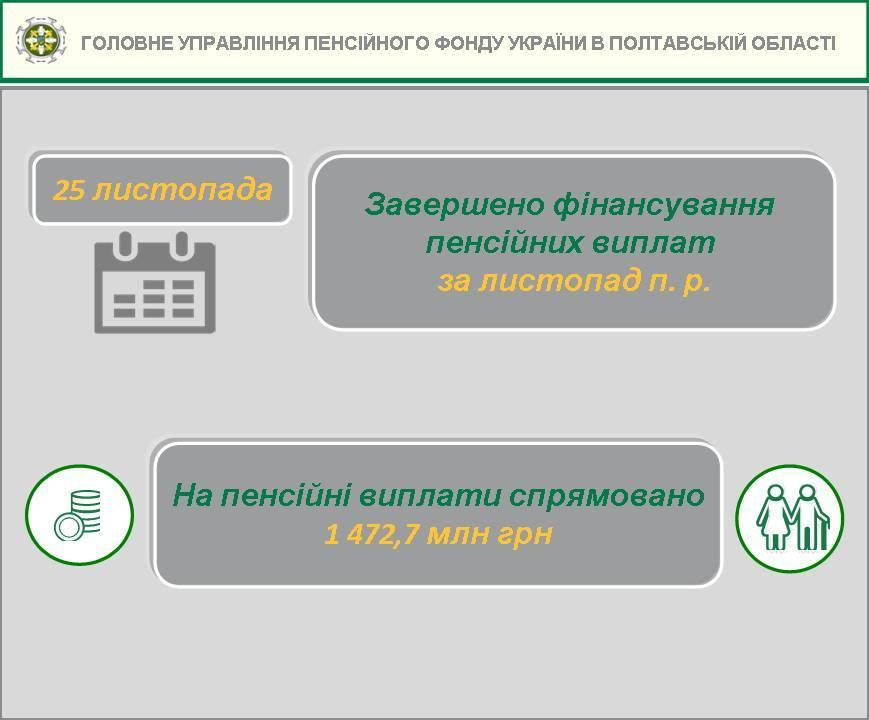 Pochatok zaversh vyplat 4 - Завершено фінансування пенсійних виплат за листопад