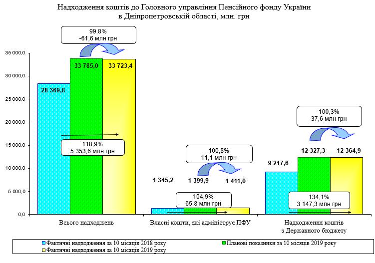 Screenshot - Огляд основних підсумків роботи Пенсійного фонду України за січень-жовтень 2019 року