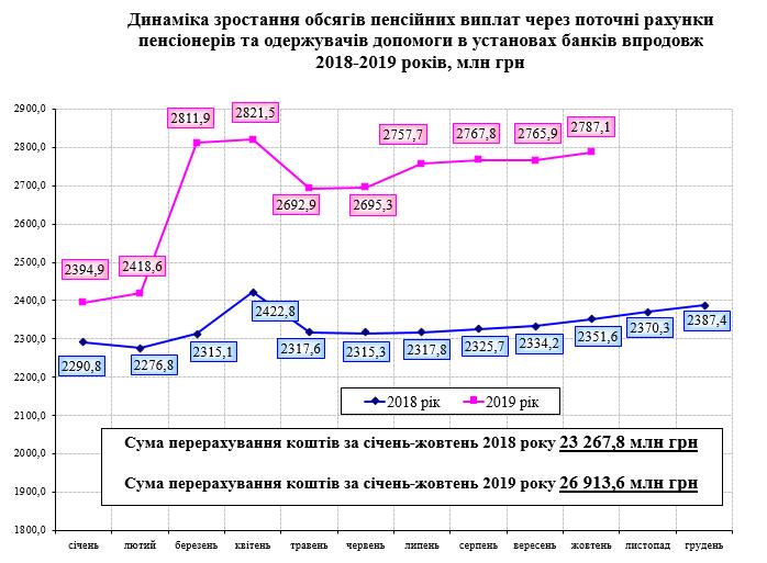 Screenshot 11 - Розподіл банків, уповноважених на здійснення пенсійної виплати за чисельністю пенсіонерів станом на 01.11.2019