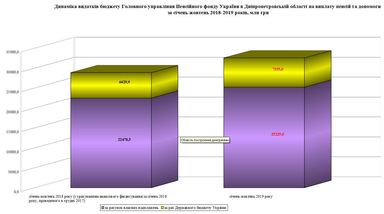 Screenshot 2 - Огляд основних підсумків роботи Пенсійного фонду України за січень-жовтень 2019 року