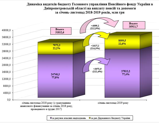 Screenshot 2 - Огляд основних підсумків роботи Пенсійного фонду України за січень-листопад 2019 року