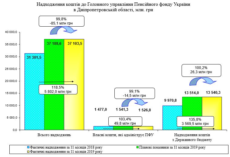 Screenshot 3 - Огляд основних підсумків роботи Пенсійного фонду України за січень-листопад 2019 року