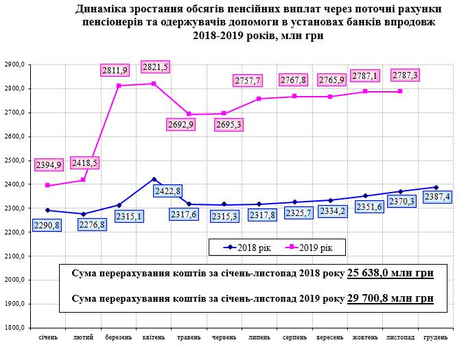 Screenshot 4 - Розподіл банків, уповноважених на здійснення пенсійної виплати за чисельністю пенсіонерів станом на 01.12.2019