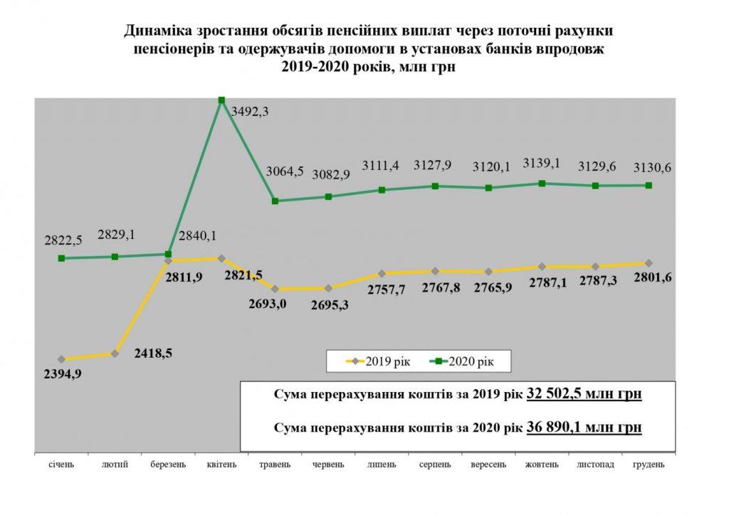 Diag 1 page 0001 1024x724 - Розподіл банків, уповноважених на здійснення пенсійної виплати за чисельністю пенсіонерів за станом на 01.01.2021