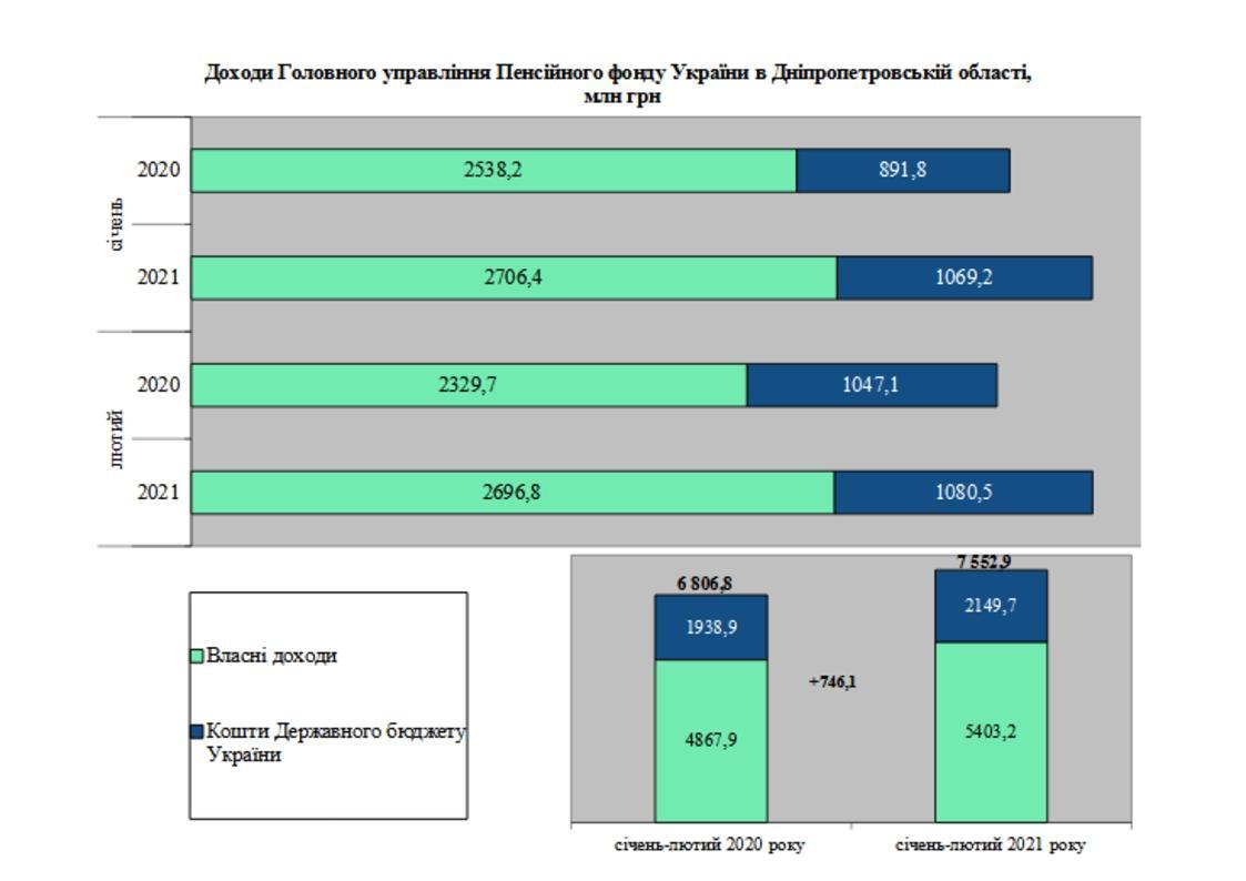 1 1 - Огляд основних підсумків роботи Головного управління Фонду області за січень-лютий 2021 року
