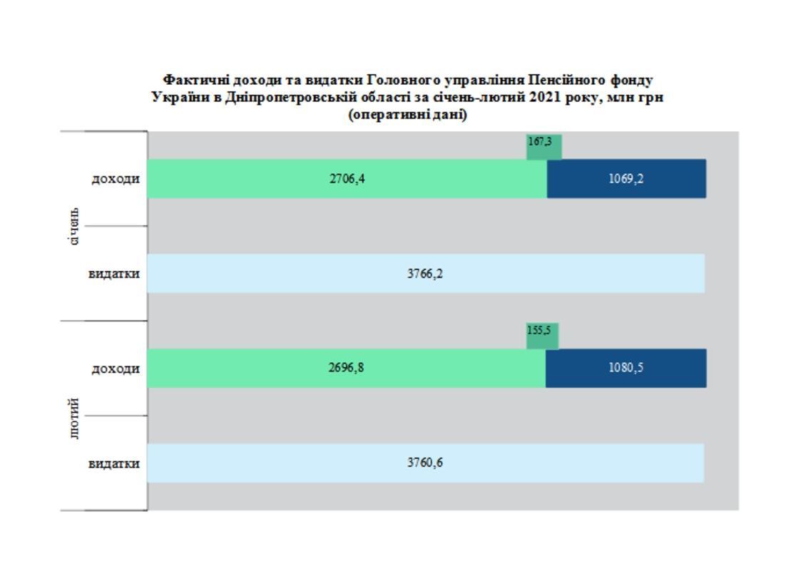 2 1 - Огляд основних підсумків роботи Головного управління Фонду області за січень-лютий 2021 року