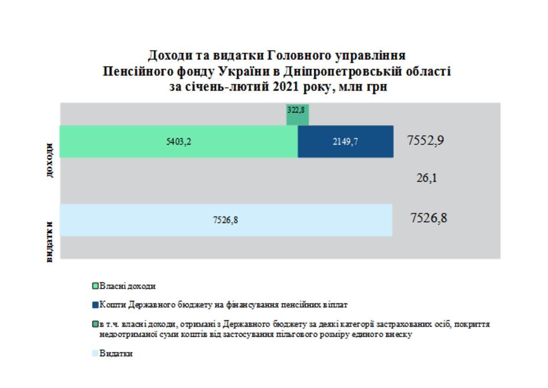 3 - Огляд основних підсумків роботи Головного управління Фонду області за січень-лютий 2021 року