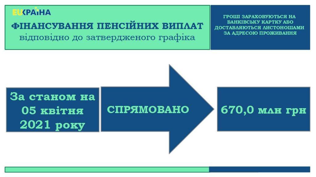 05 04 1024x576 - Триває фінансування пенсій квітня 2021 року – профінансовано 16,8% від загальної суми потреби