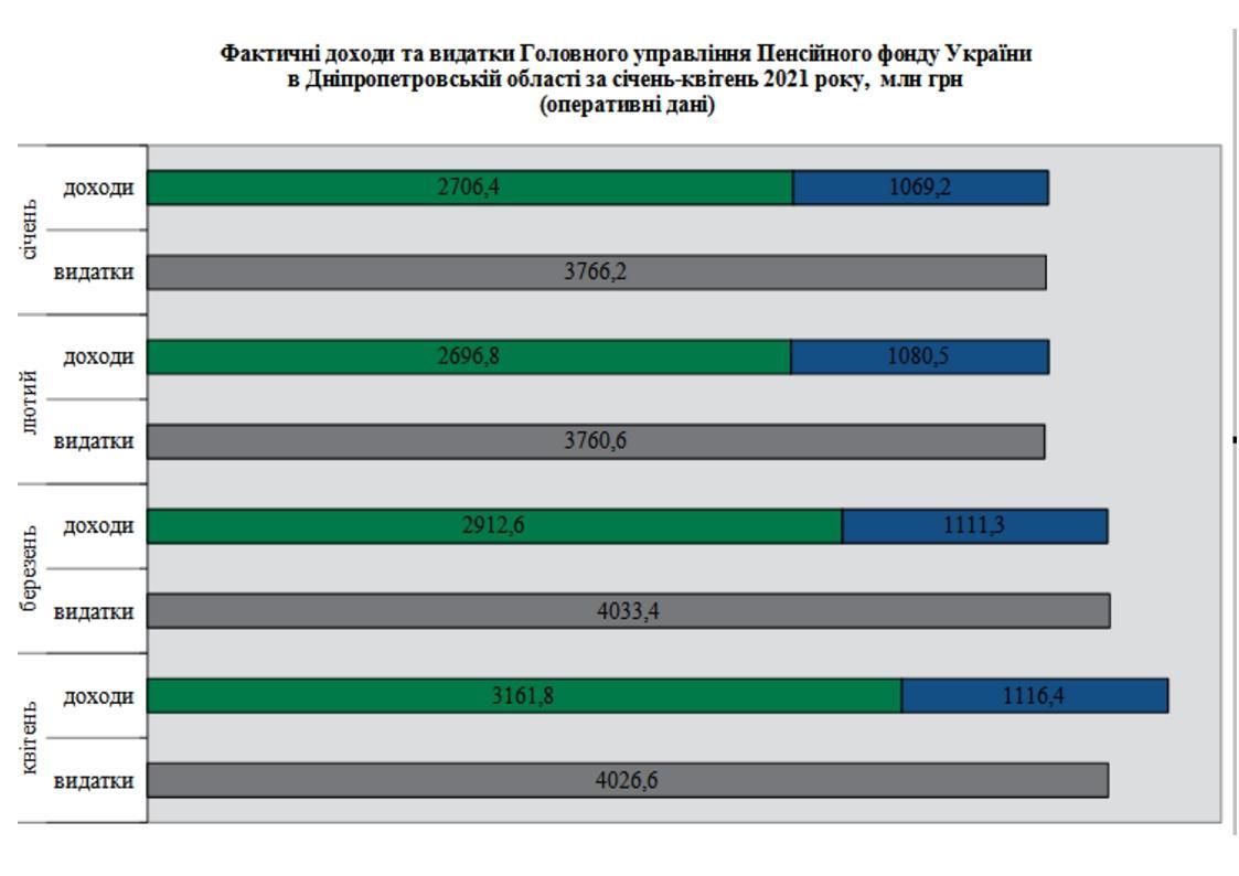 2 1 - Огляд основних підсумків роботи Головного управління Пенсійного фонду України в Дніпропетровській області за січень-квітень 2021 року