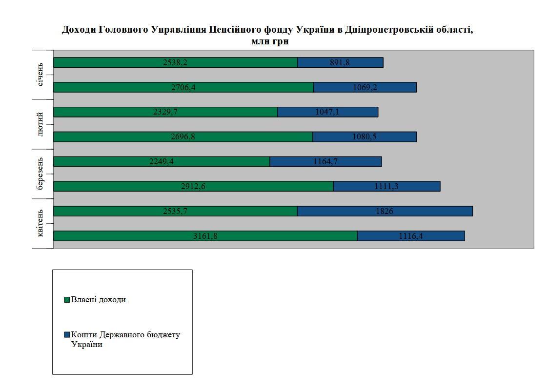 3 1 - Огляд основних підсумків роботи Головного управління Пенсійного фонду України в Дніпропетровській області за січень-квітень 2021 року