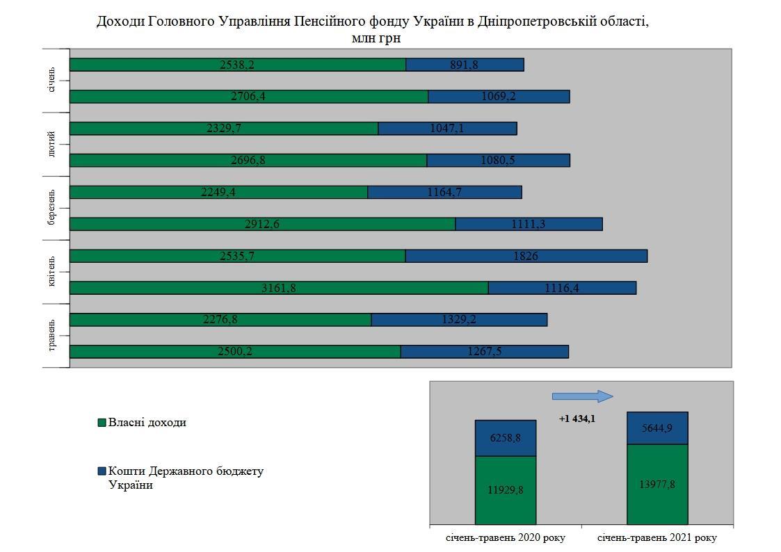 1 2 - Підсумки роботи Головного управління Пенсійного фонду України в Дніпропетровській області за січень-травень 2021 року