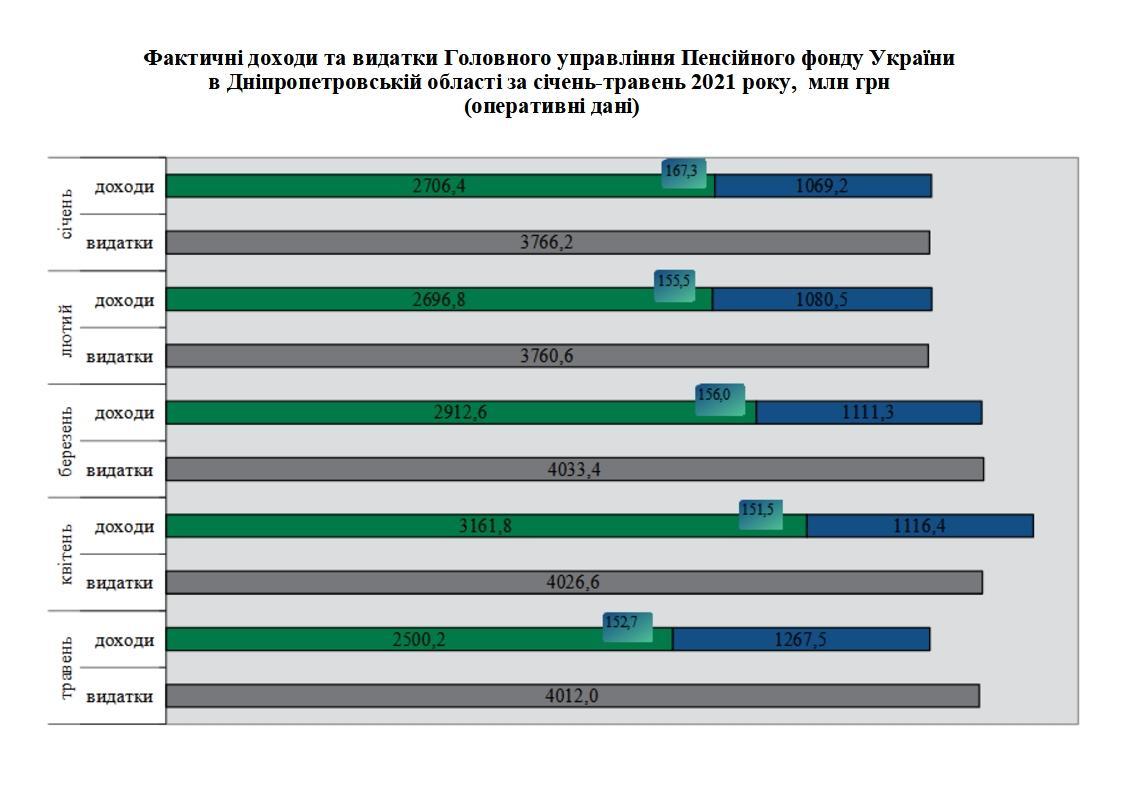 2 1 - Підсумки роботи Головного управління Пенсійного фонду України в Дніпропетровській області за січень-травень 2021 року