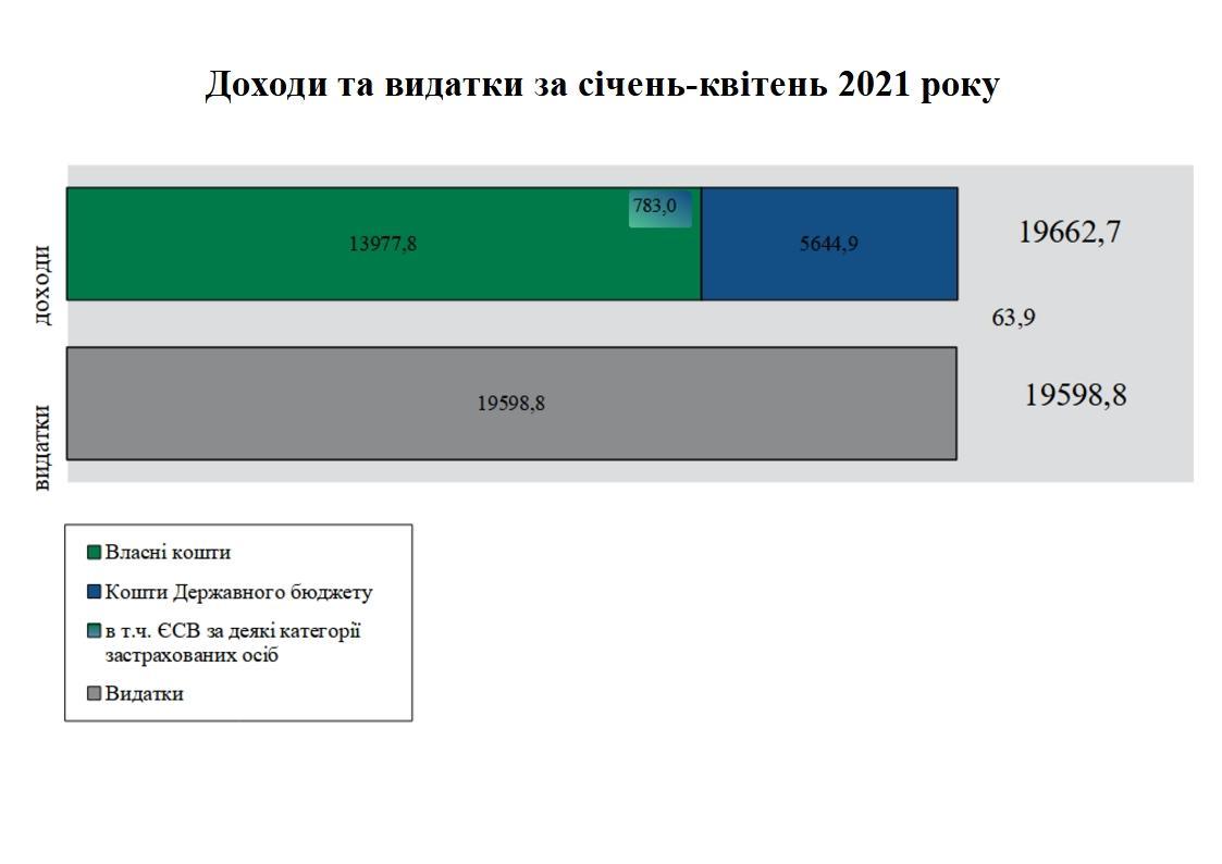 3 1 - Підсумки роботи Головного управління Пенсійного фонду України в Дніпропетровській області за січень-травень 2021 року