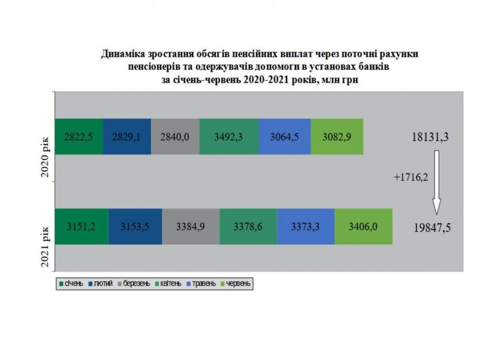 1 1 1024x724 - Розподіл банків, уповноважених на здійснення пенсійної виплати за чисельністю пенсіонерів за станом на 01.07.2021