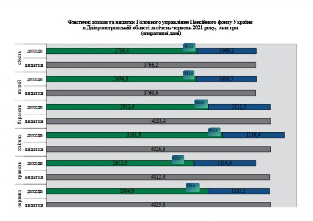 1 1024x724 - Огляд основних підсумків роботи Головного управління Пенсійного фонду України в Дніпропетровській області за січень-червень 2021 року