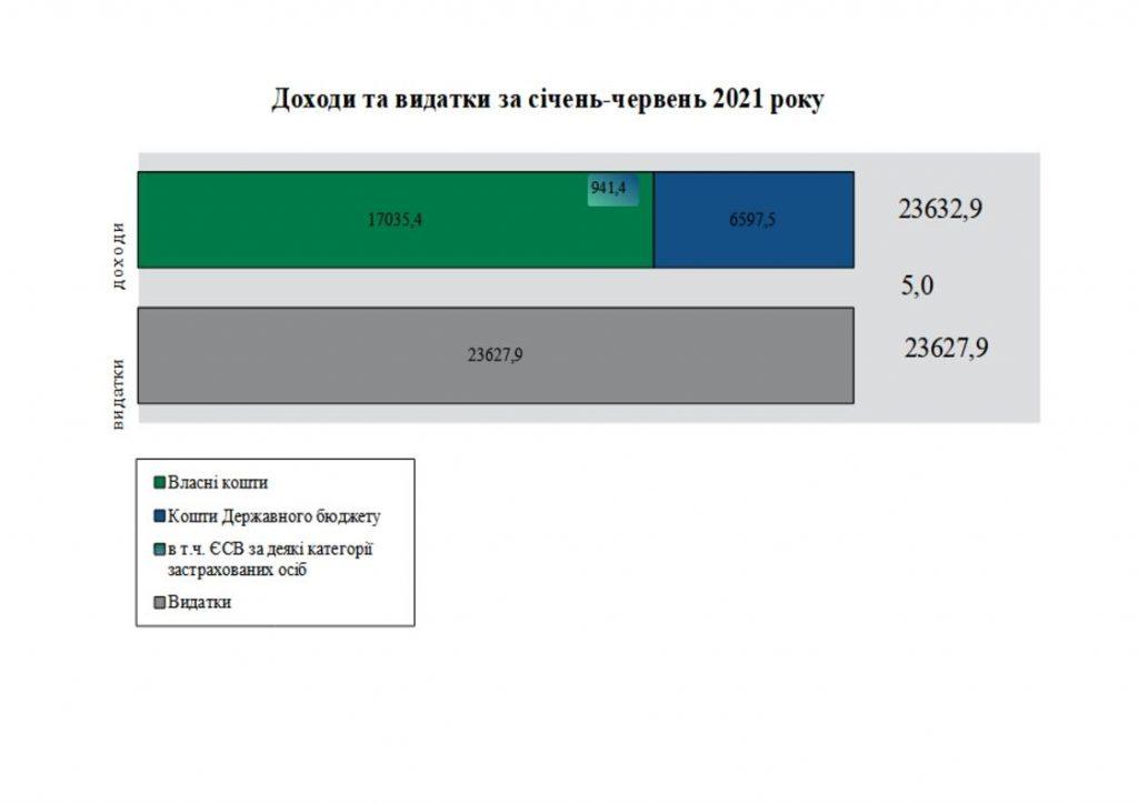 2 1024x724 - Огляд основних підсумків роботи Головного управління Пенсійного фонду України в Дніпропетровській області за січень-червень 2021 року