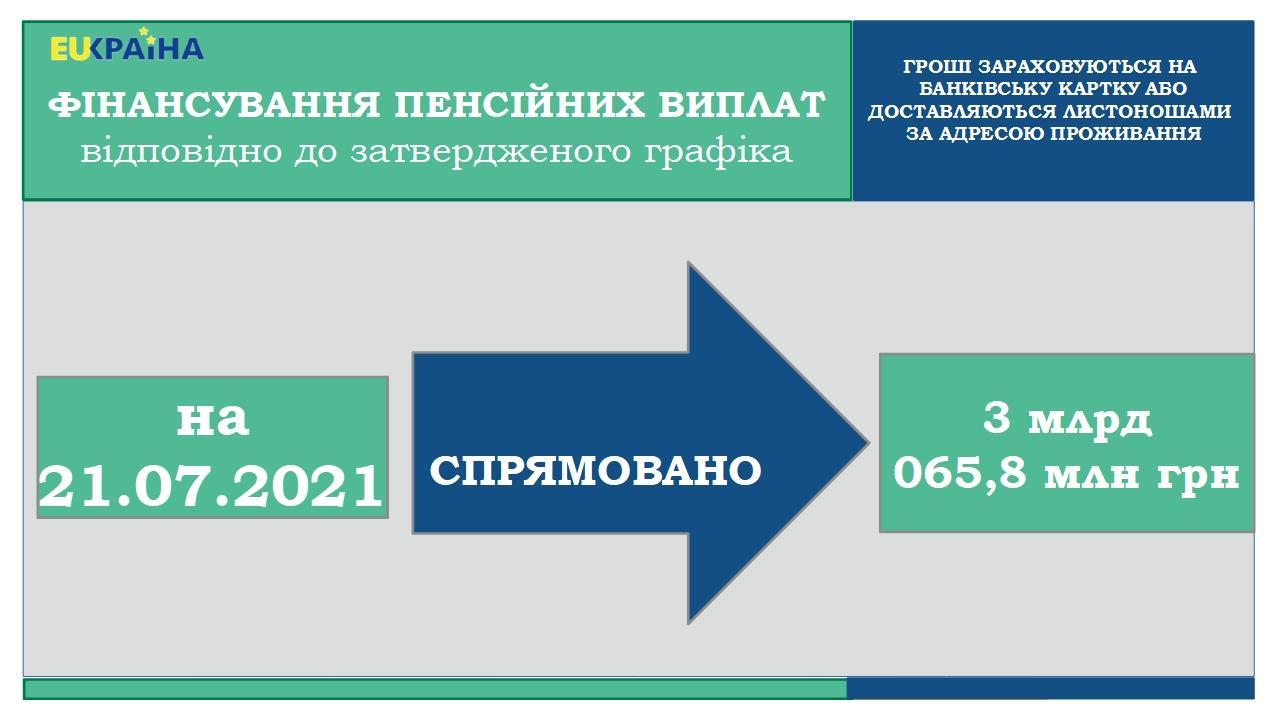 21.07 - Продовжується фінансування пенсій липня 2021 року