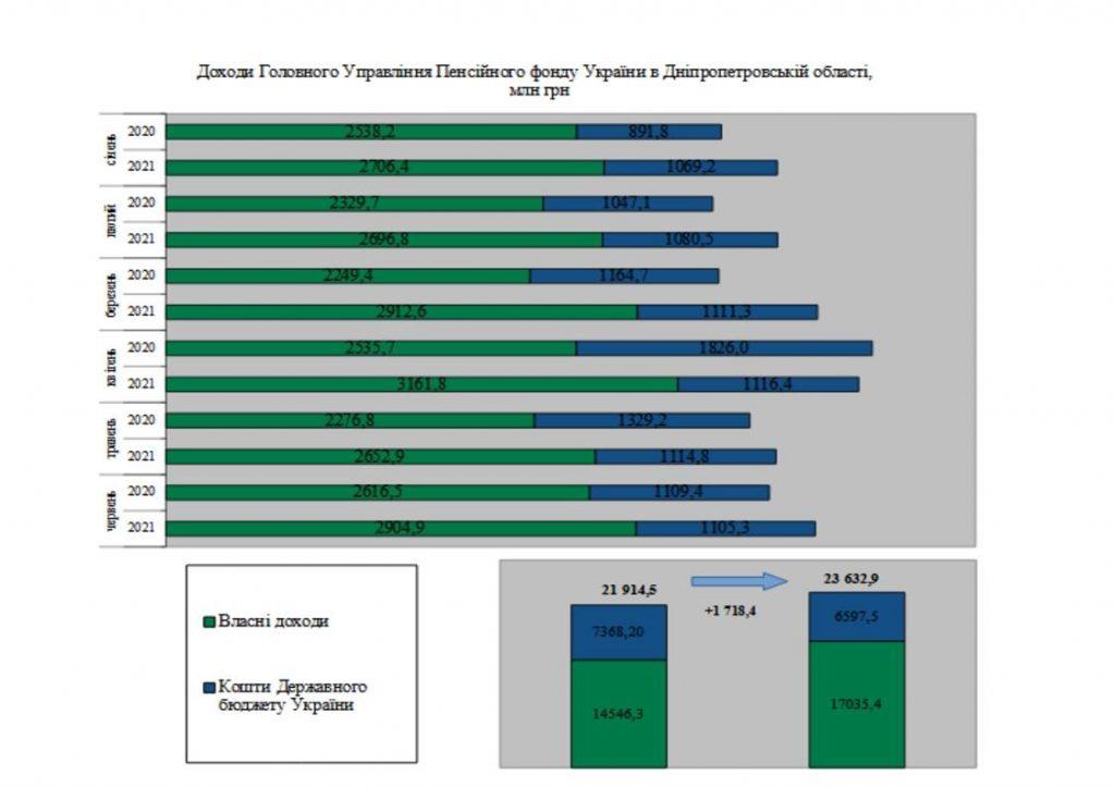 3 1024x724 - Огляд основних підсумків роботи Головного управління Пенсійного фонду України в Дніпропетровській області за січень-червень 2021 року