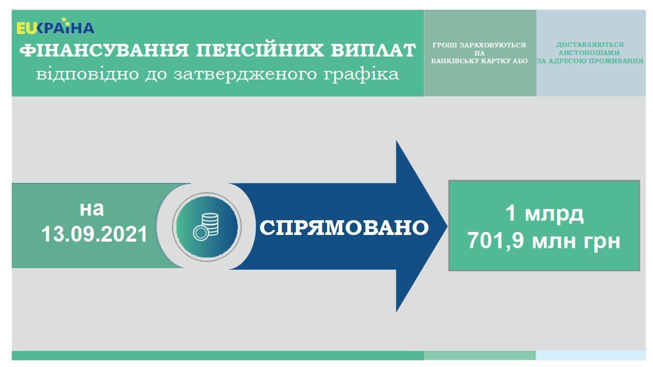 13.09 - Продовжується фінансування пенсій вересня 2021 року