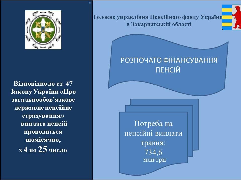 ROZPOCHATO VYPLATU PENSIJ U TRAVNI 2020 - Фінансування пенсійних виплат у травні розпочато