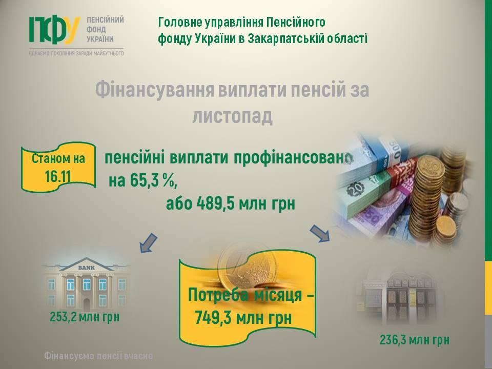 listop11 1 - Фінансування виплати пенсій іде за графіком