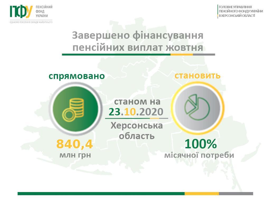 zagotovka3 prodovzhuyetsya finansuvannya zhovtnya - Фінансування пенсійних виплат жовтня завершено