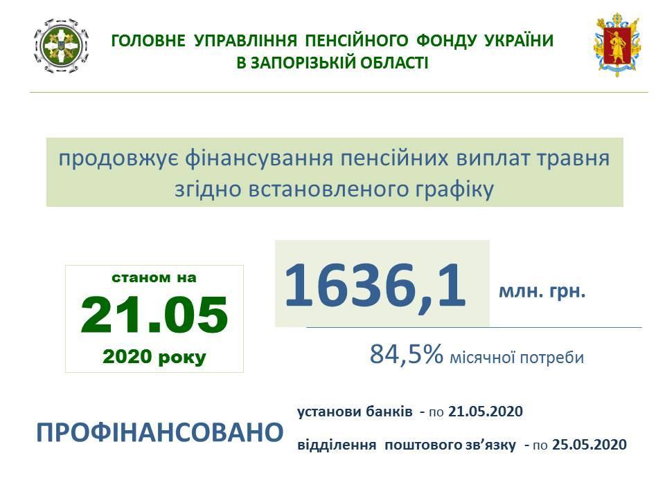 tekushhee 7 - Стан фінансування пенсій та грошової допомоги у травні 2020