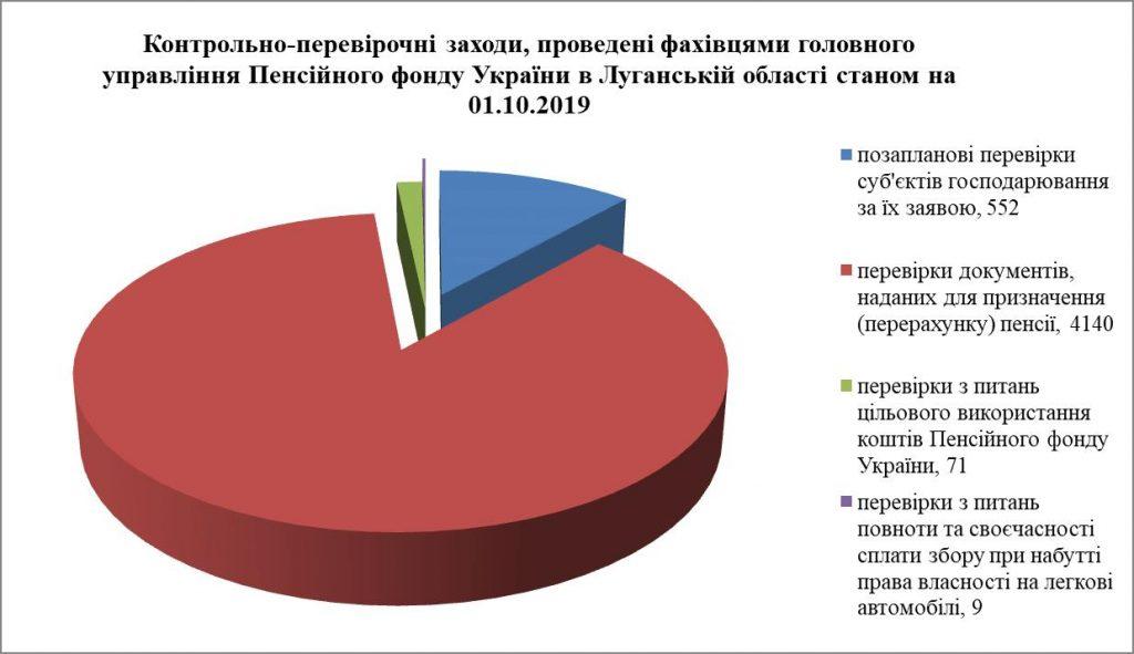1 15 1024x591 - Інформація про підсумки роботи головного управління Пенсійного фонду України в Луганській області за 9 місяців 2019 року