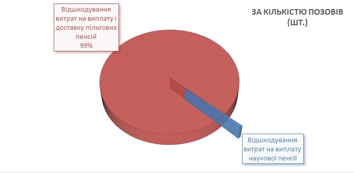1 18 - Інформація про підсумки роботи головного управління Пенсійного фонду України в Луганській області за 9 місяців 2019 року
