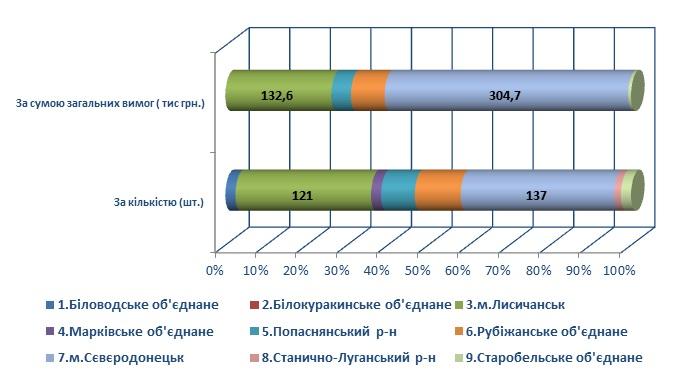 2 10 - Інформація про підсумки роботи головного управління Пенсійного фонду України в Луганській області за 9 місяців 2019 року