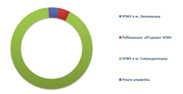 3 3 - Інформація про підсумки роботи головного управління Пенсійного фонду України в Луганській області за 9 місяців 2019 року