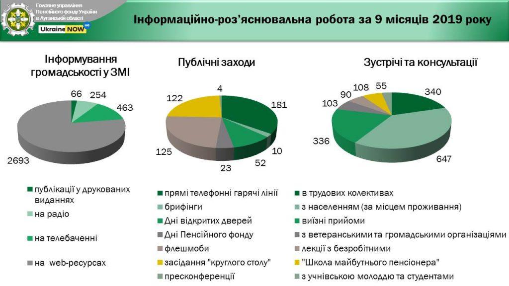 SLAJDY org otdel. 1024x576 - Інформація про підсумки роботи головного управління Пенсійного фонду України в Луганській області за 9 місяців 2019 року