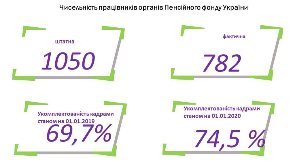 Slajd1 2 1024x576 - Інформація про підсумки роботи головного управління Пенсійного фонду України в Луганській області за 2019 рік