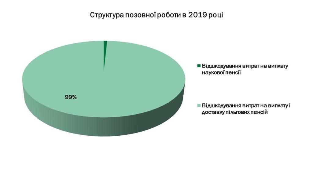 Slajd1 3 1024x576 - Інформація про підсумки роботи головного управління Пенсійного фонду України в Луганській області за 2019 рік