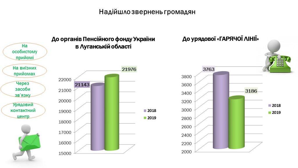 Slajd1 7 1024x576 - Інформація про підсумки роботи головного управління Пенсійного фонду України в Луганській області за 2019 рік