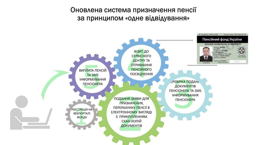 Slajd2 1 1024x576 - Інформація про підсумки роботи головного управління Пенсійного фонду України в Луганській області за 2019 рік