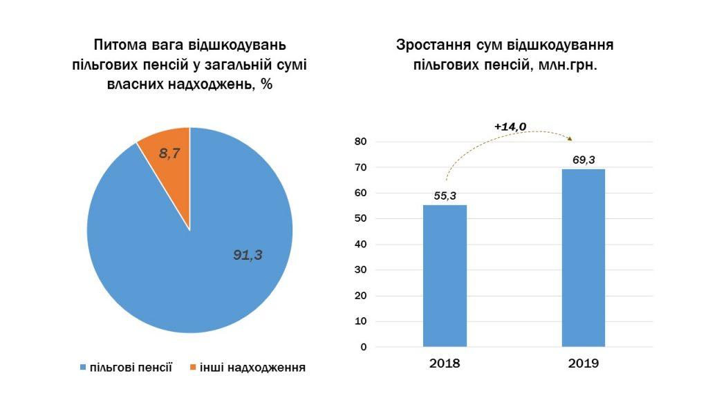 Slajd2 1024x576 - Інформація про підсумки роботи головного управління Пенсійного фонду України в Луганській області за 2019 рік