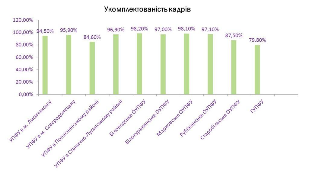 Slajd2 2 1024x576 - Інформація про підсумки роботи головного управління Пенсійного фонду України в Луганській області за 2019 рік